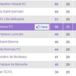 Le Toulouse Football Club bat Auxerre et conforte sa 4e place