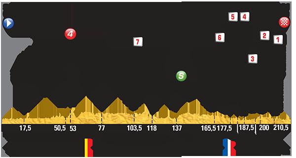 Le tour de France sur les pavés de Paris Roubaix