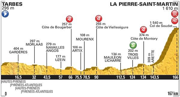 Tarbes La Pierre Saint Martin : une arrivée à 1600 mètres classée hors catégorie