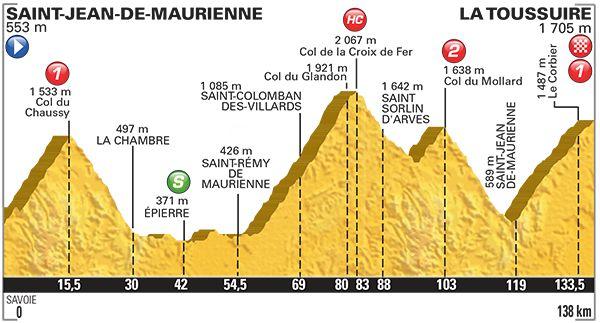 Le Tour de France à l'assaut des Alpes
