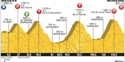 Megève Morzine Froome intouchable, Bardet, Quintana, Yates et Porte pour le podium