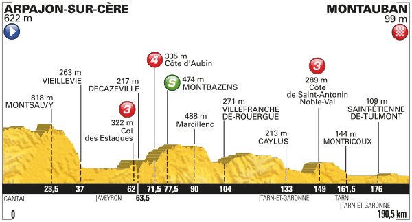 Tour de France Occitanie Montauban