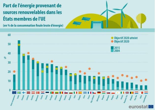 énergies renouvelables Europe France