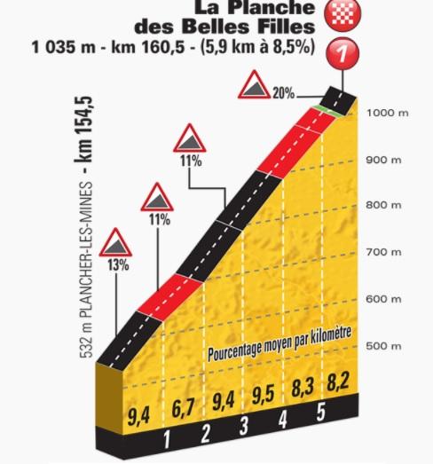 La Planche des Belles Filles, étape décisive pour le Tour de France 2017