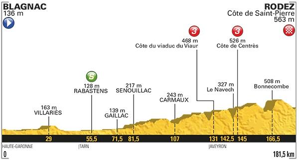 Les meilleurs spots pour voir étape Blagnac Rodez