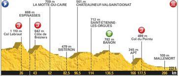 Tour de France étape 19. Embrun Salon de Provence, les sprinters à la fête ?