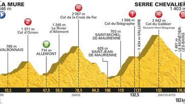 Tour de France La Mure-Serre Chevalier. profil avec 4 cols