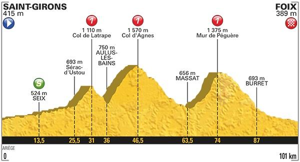 Tour de France. 3 cols sur l'étape Saint Girons - Foix