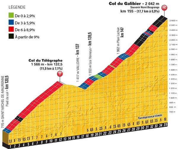 Tour de France. le col du Galibier, décisif pour la victoire