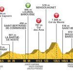 Tour de France. le profil de l'étape Pau Peyragudes avec col de Balès
