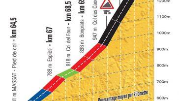 Tour de France. pourquoi le mur de Péguère va être décisif