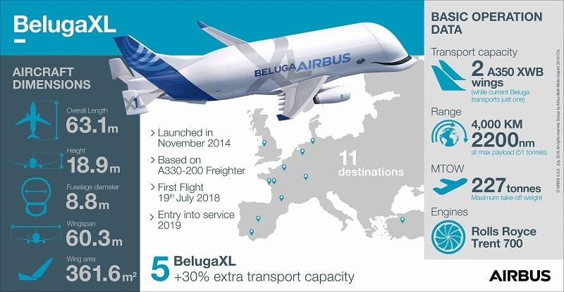 Airbus-Beluga-XL-les-stats