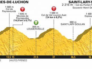 Luchon Saint Lary. voici pourquoi cette étape est décisive