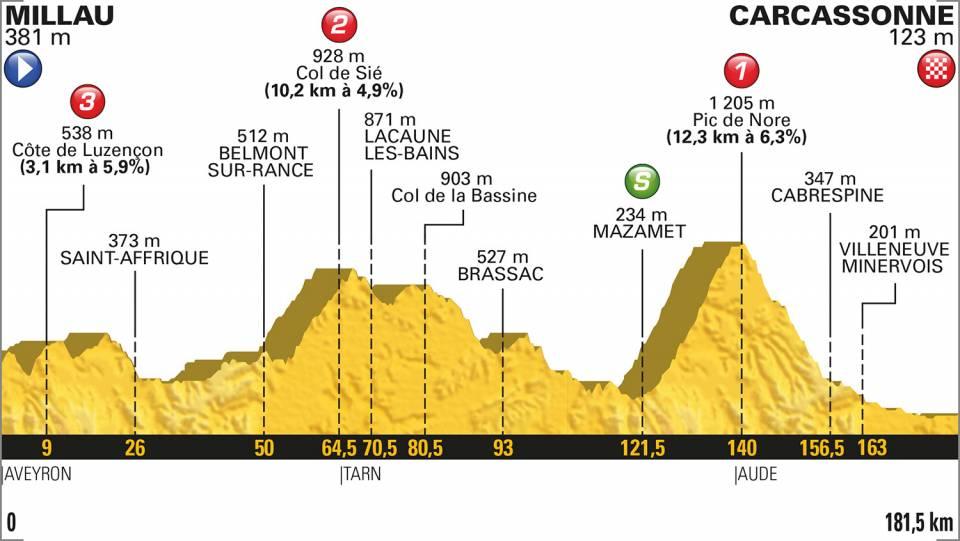Millau Carcassonne, une étape du tour de France difficile en Occitanie
