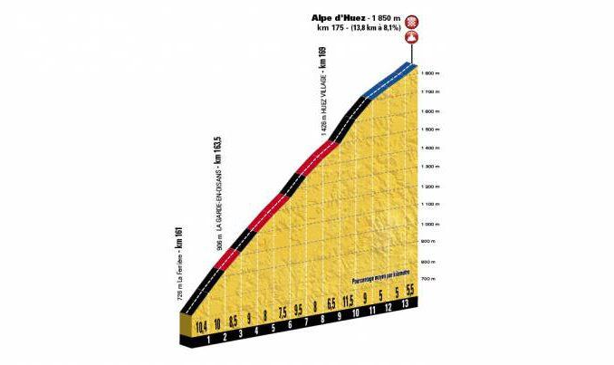 Thomas gagne à l'Alpe d'Huez devant Bardet et Dumoulin