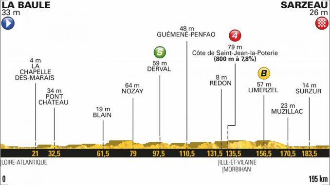 Tour de France étape 4. La Baule Sarzeau, du vent pour favoriser un baroudeur ?