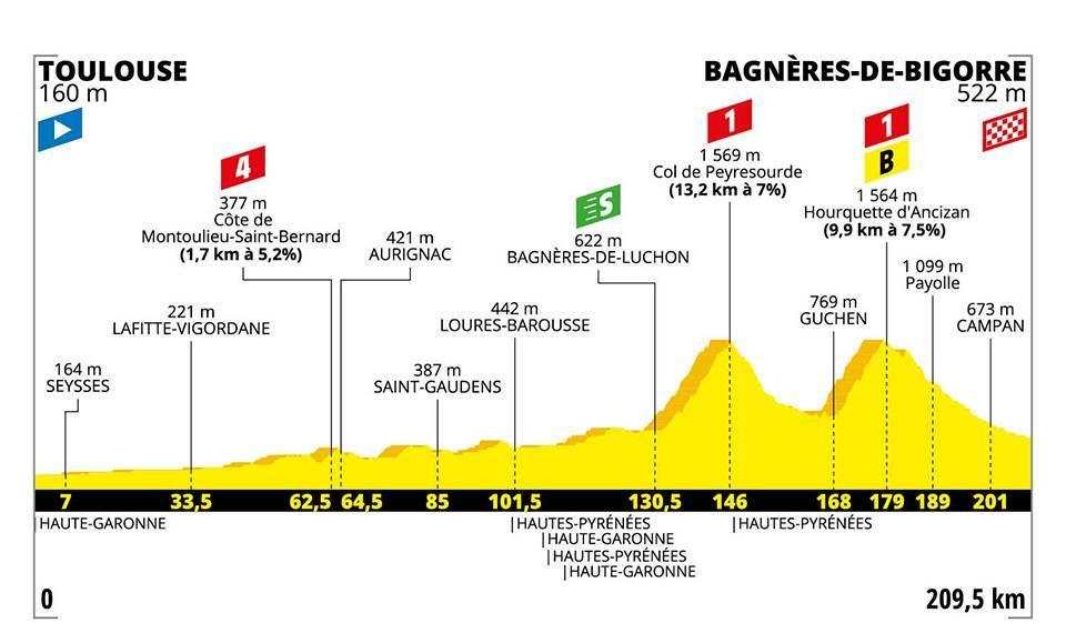 Toulouse Bagnères de Bigorre 2 cols au programme