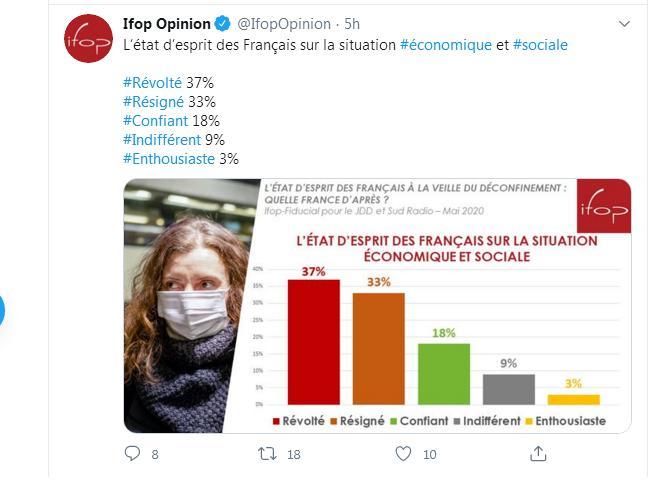 IFOP état esprit situation économique France